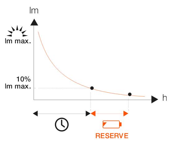 Примерный график разряда фонаря