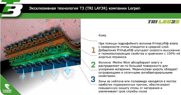 Технология Т3 (TRI LAY3R) Lorpen